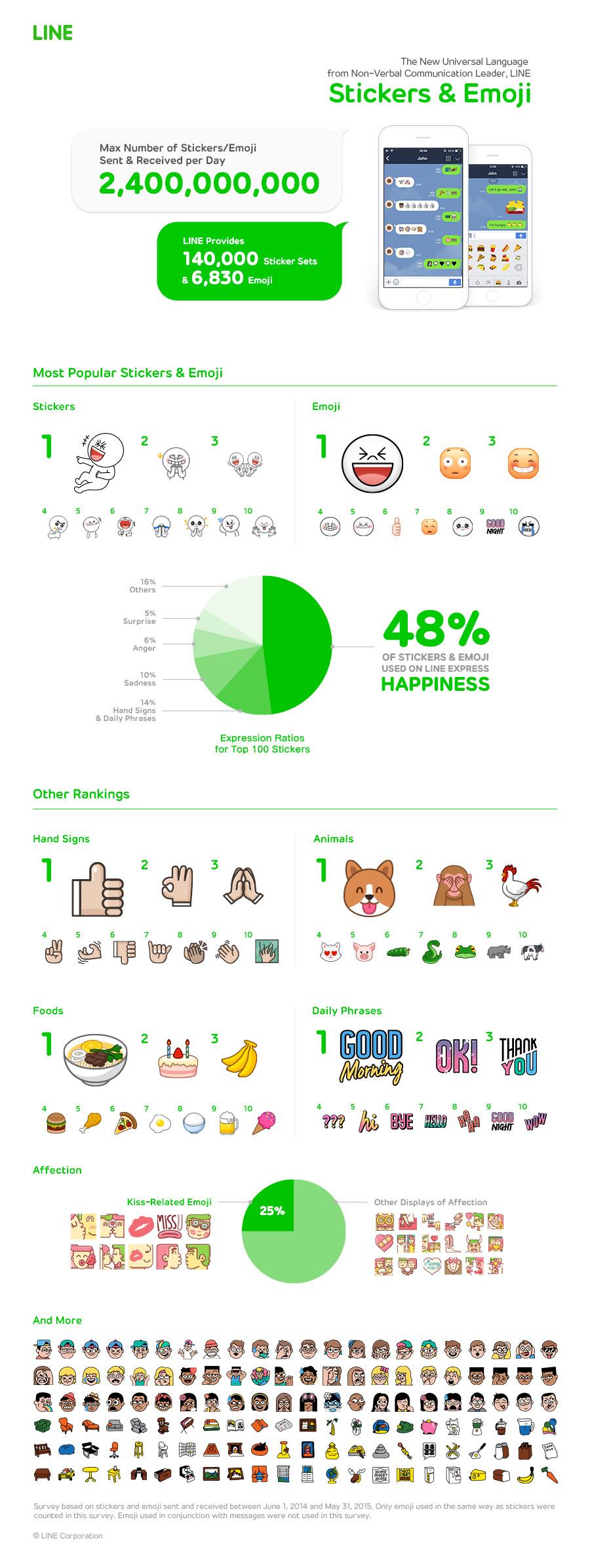 Инфографика ко Дню Рождения LINE
