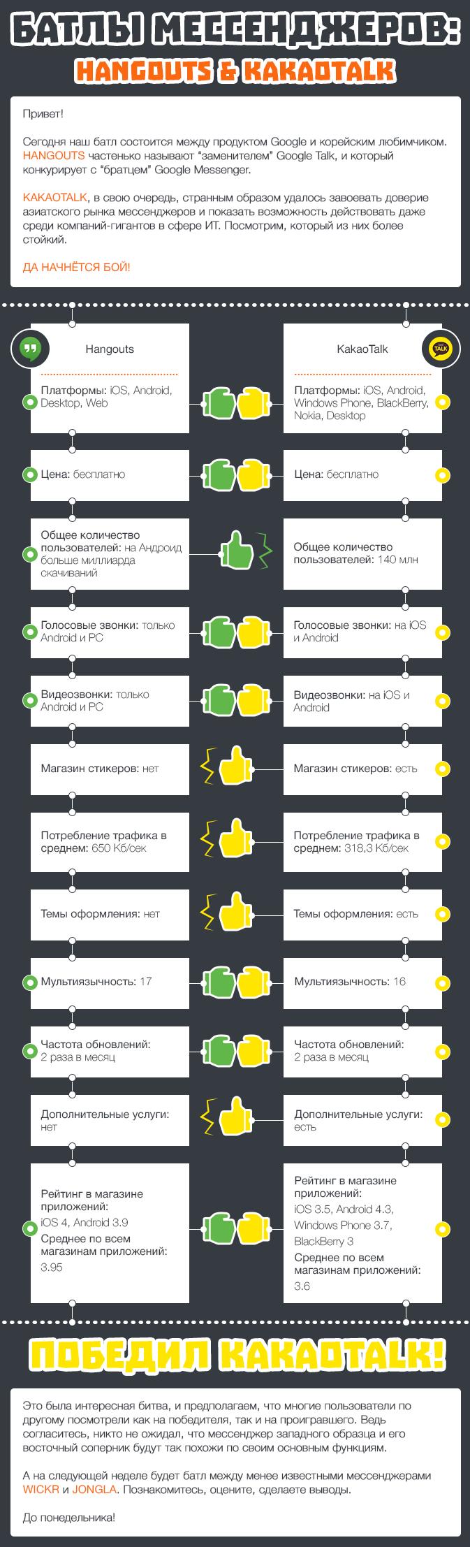 Батлы Мессенджеров KakaoTalk против Hangouts