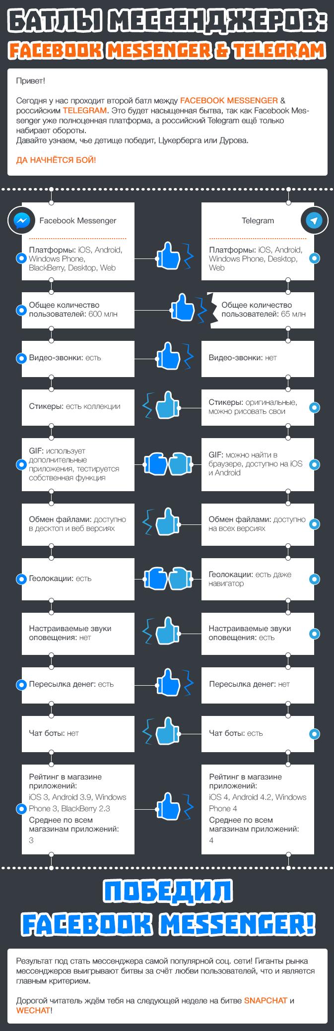 Батлы мессенджеров Facebook Messenger & Telegram
