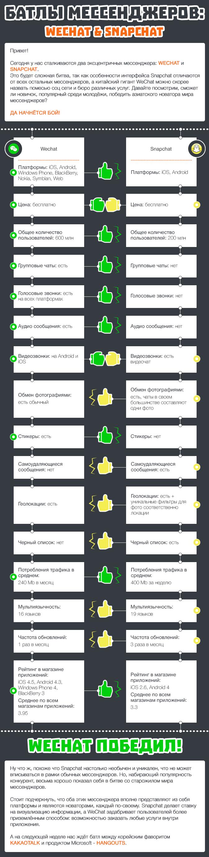 Батлы мессенджеров WeChat и Snapchat