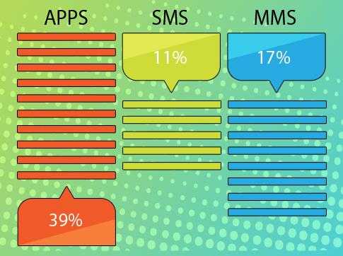 Неожиданные результаты исследования рынка мессенджеров