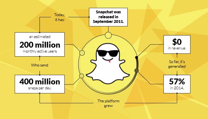 Snapchat быстрее популярных соц сетей?