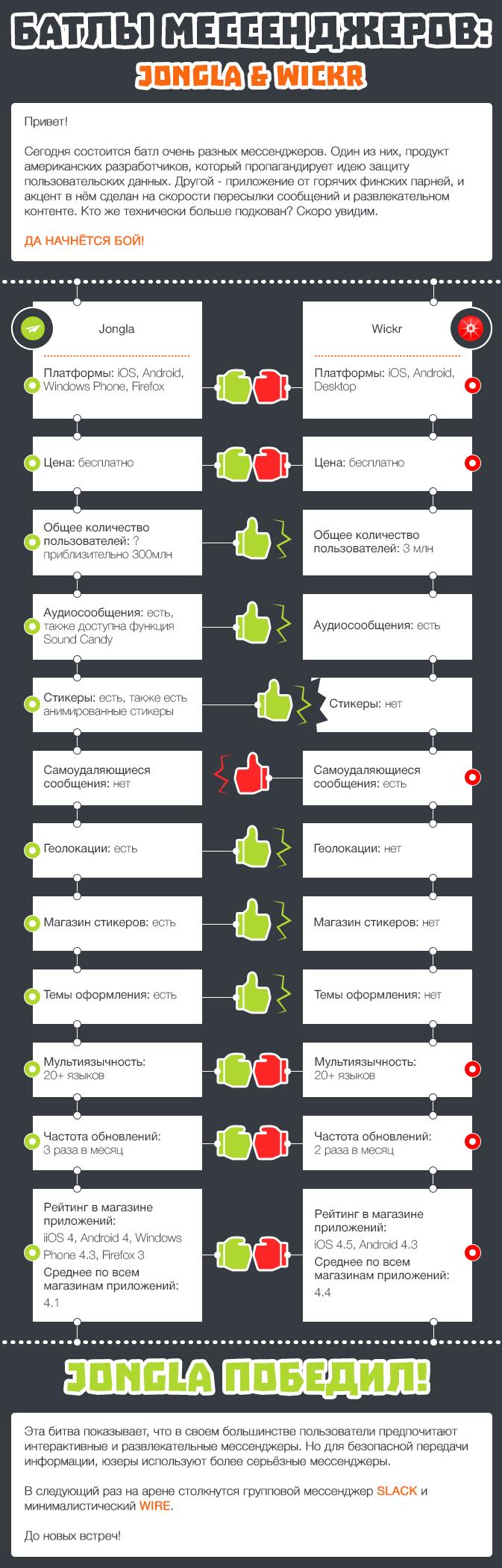 Батлы Мессенджеров Jongla & Wickr